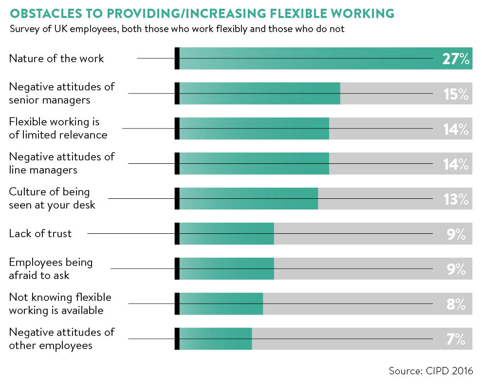 The rise of distributed working - Raconteur