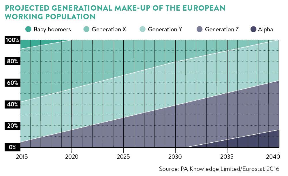 Generational gap graph