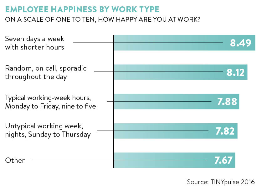 Happiness at work graph