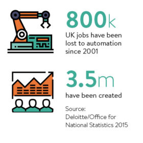 job automation stats
