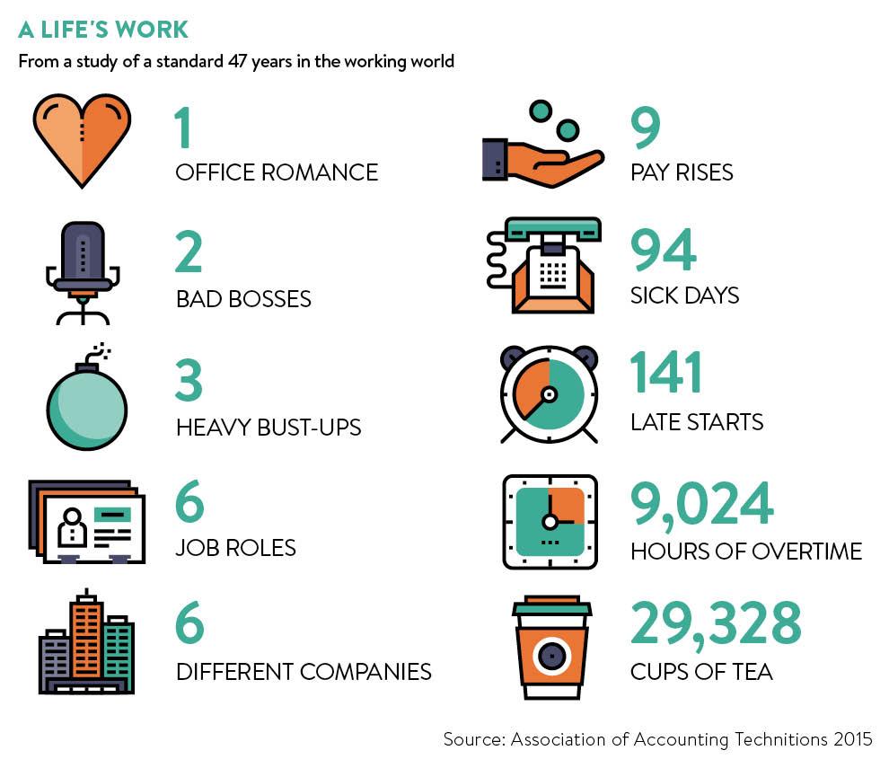 Life at work stats
