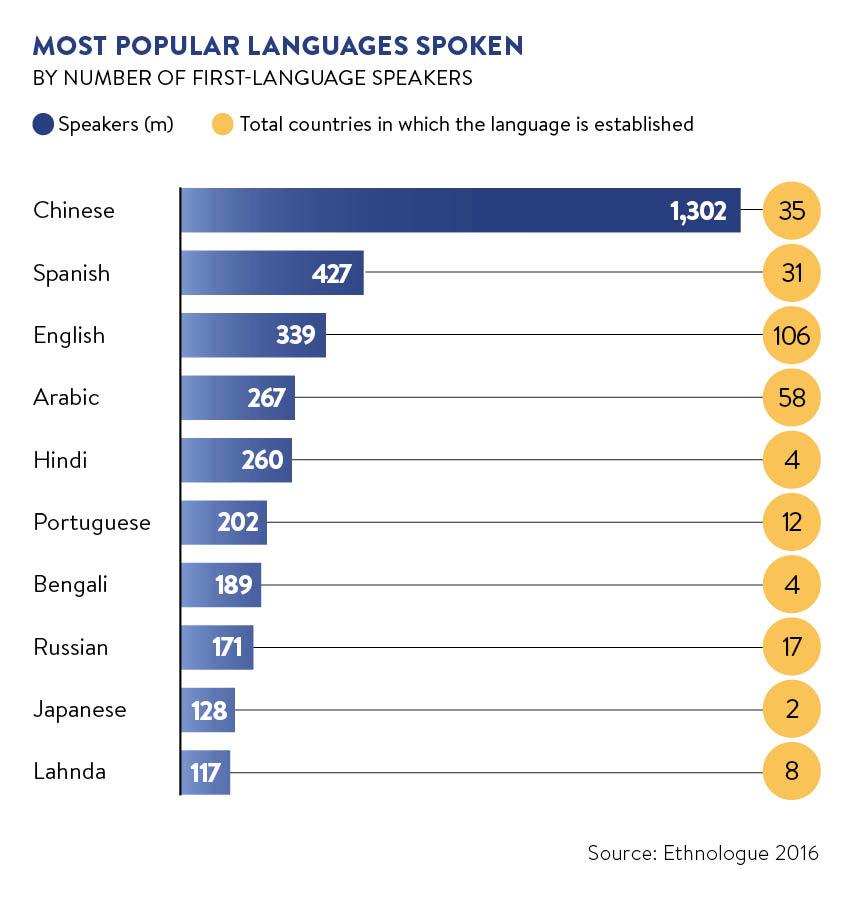 most popular langues spoken