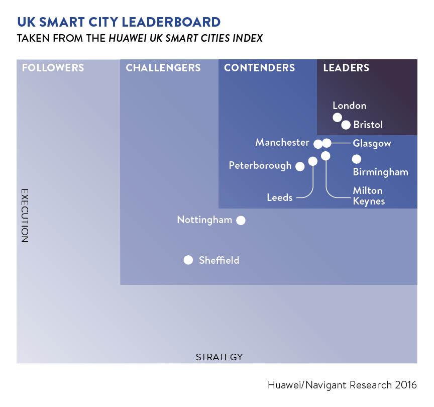 smart city leaderboard