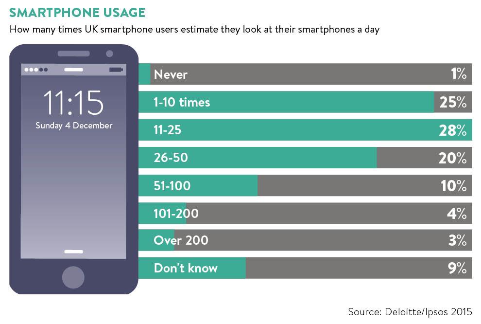 Smartphone use graph
