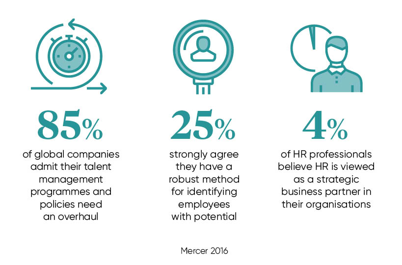 talent management stats