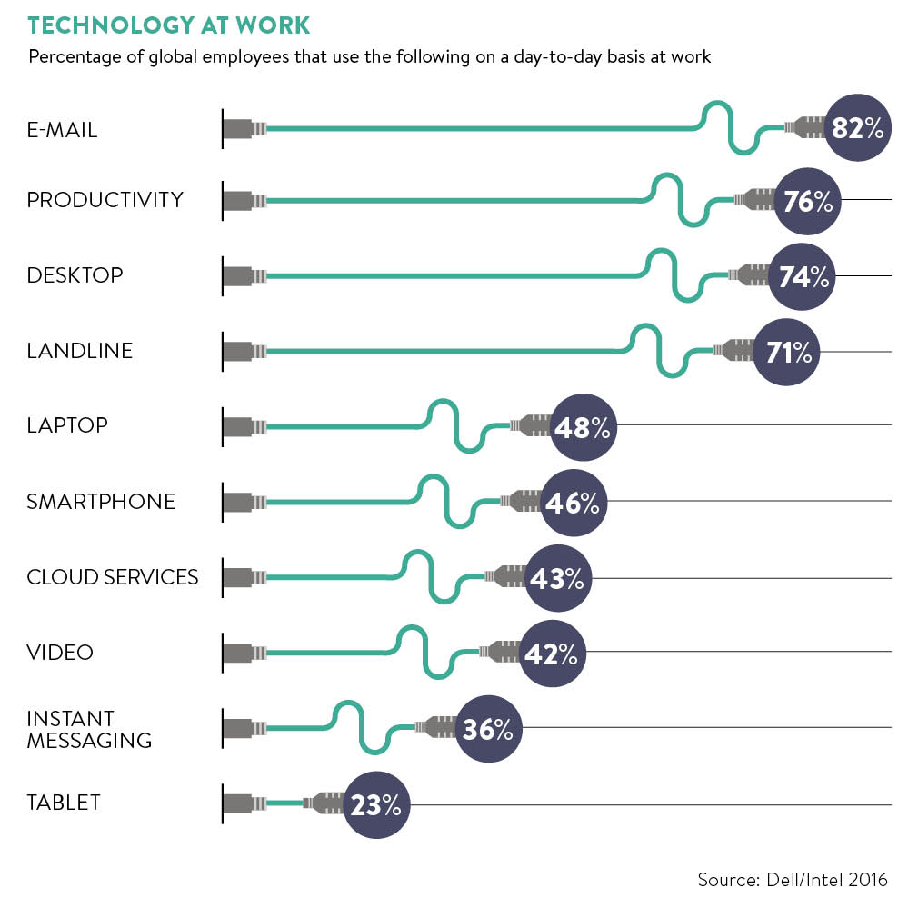 Technology adoption at work graph