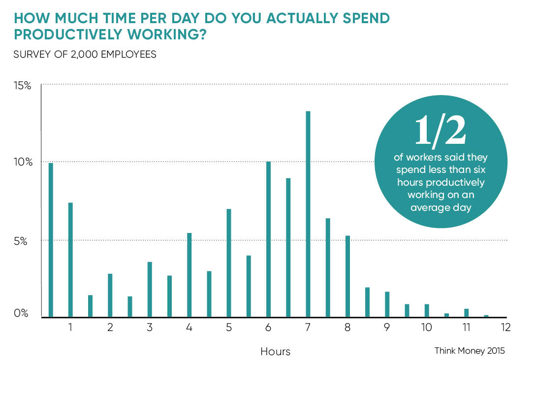 Time spent being productive at work graph