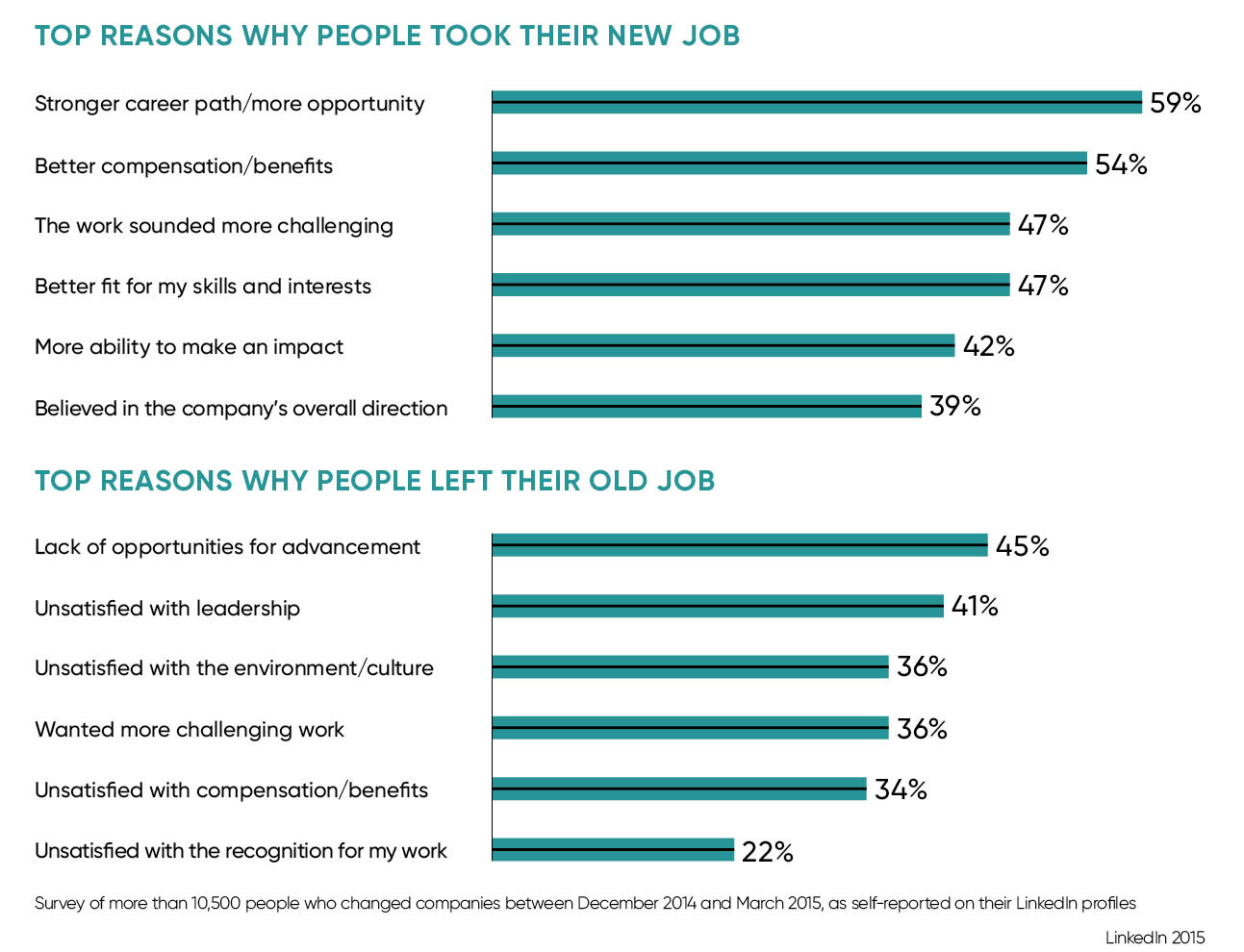 top reasons for leaving a job and taking a new job
