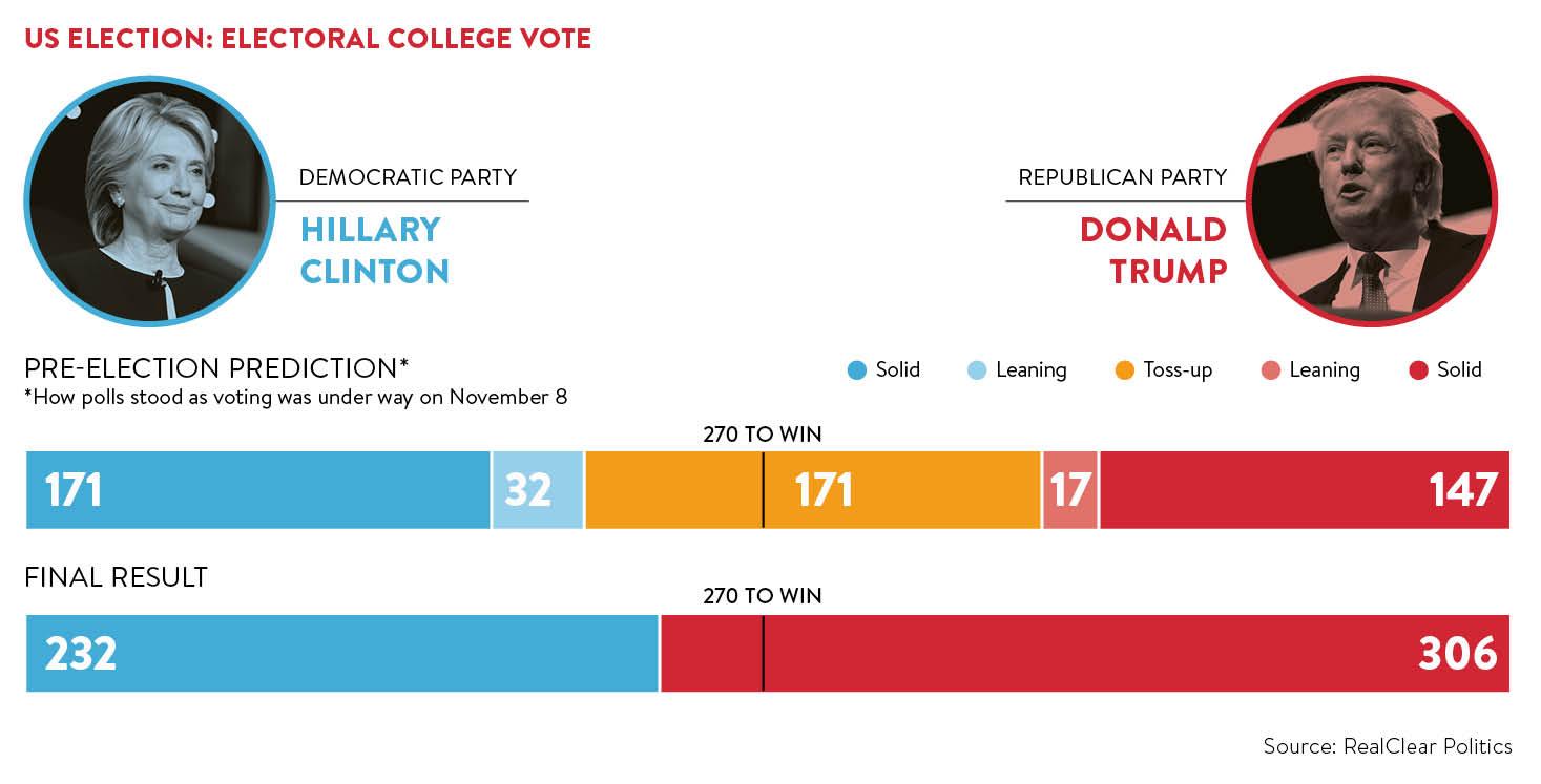 US Election: Electoral collage vote