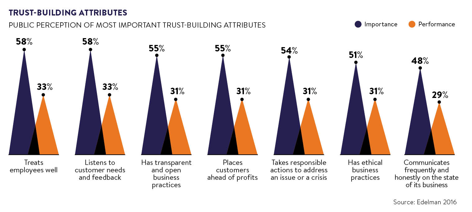trust building for banks