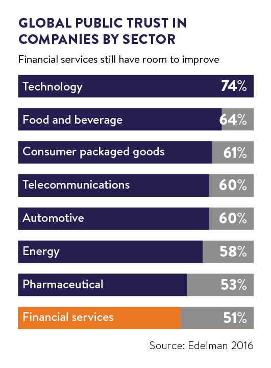 trust in companies via sector