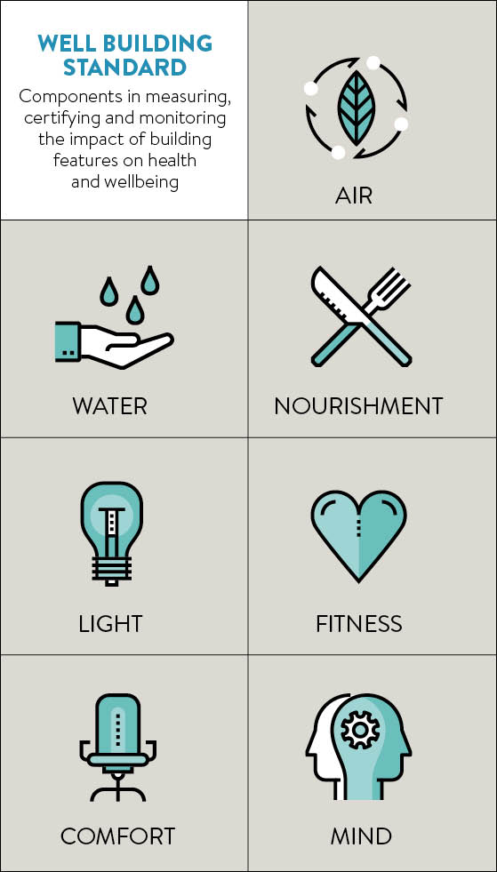 Wellbeing building standards