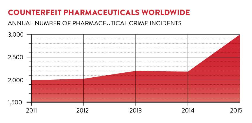 Chart of counterfeit pharma worldwide