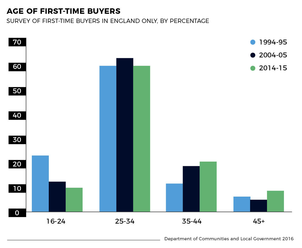 Age of first time buyers graph