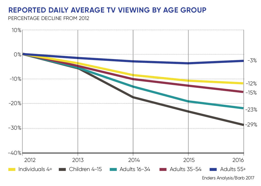 Average TV viewing by age group