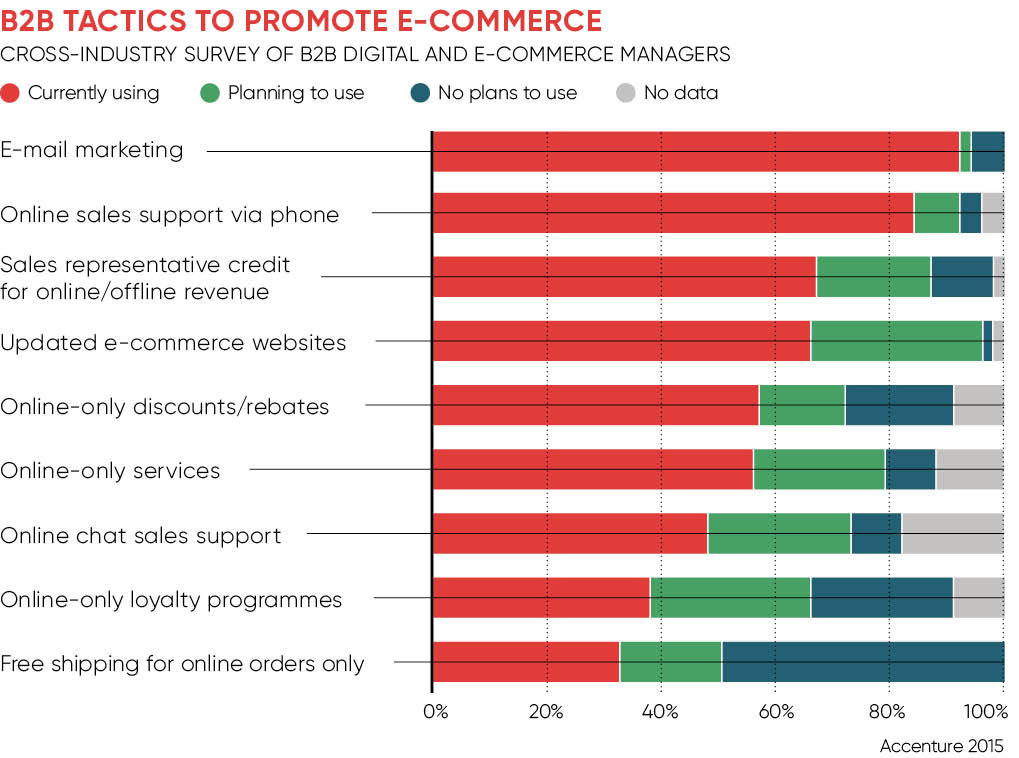 B2B ecommerce tactics graph