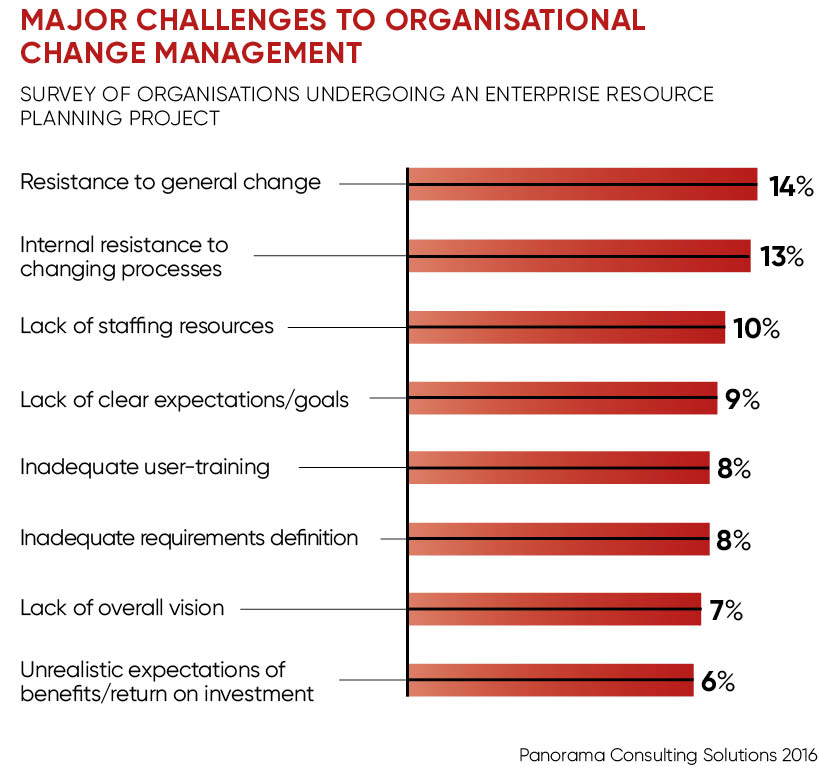 Organisational challenges to change management graph