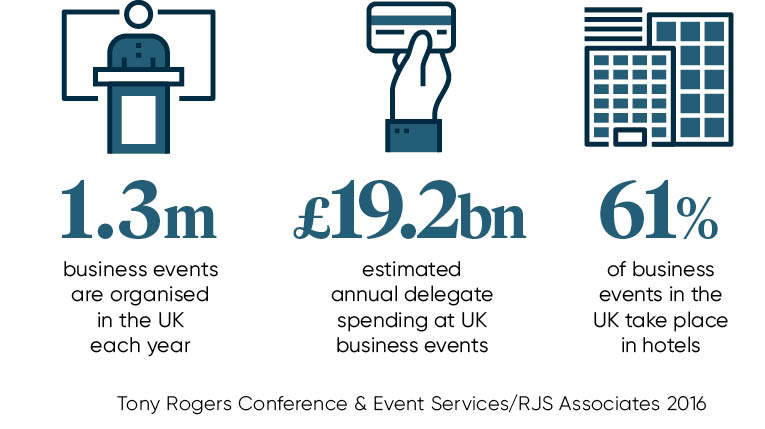 Business events facts