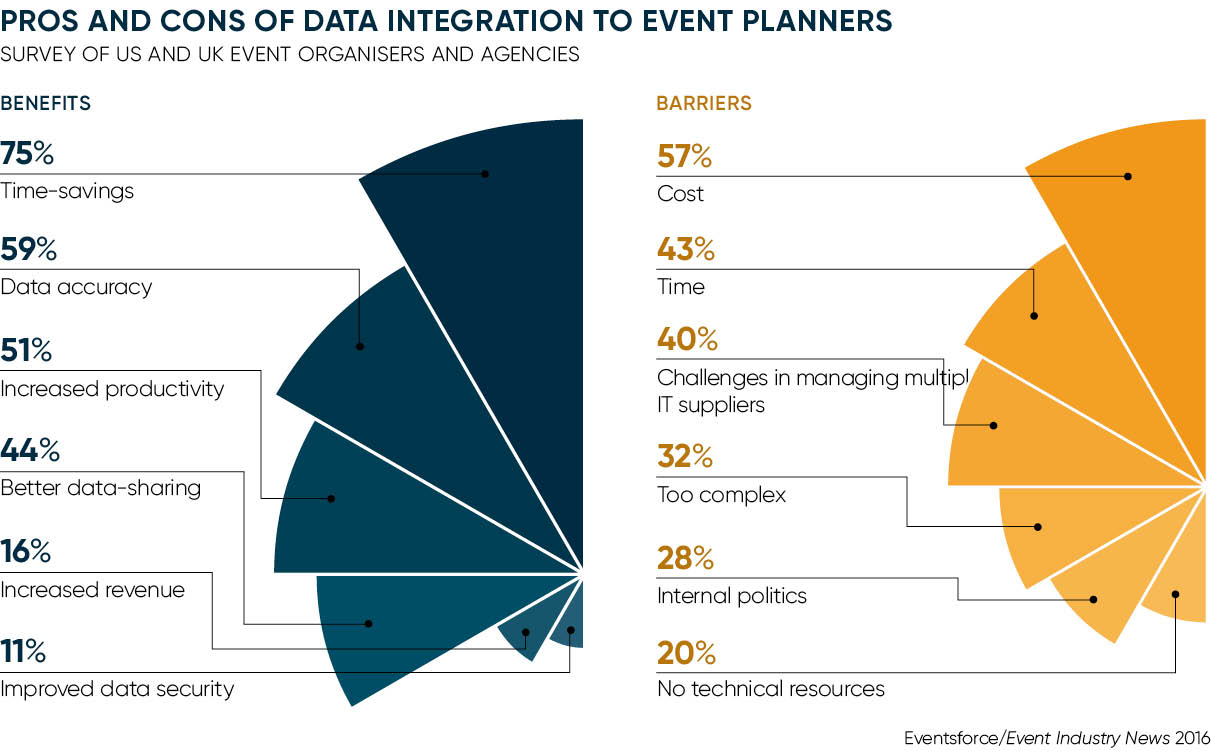 Data integration event planners