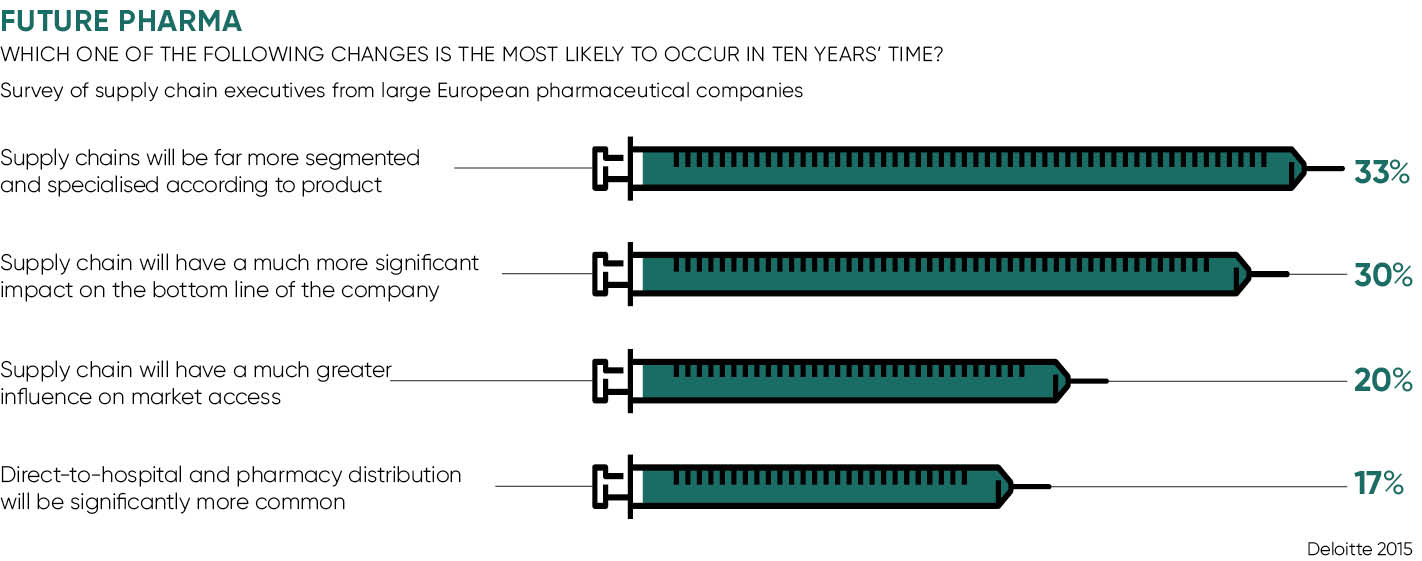 Future of pharma graph