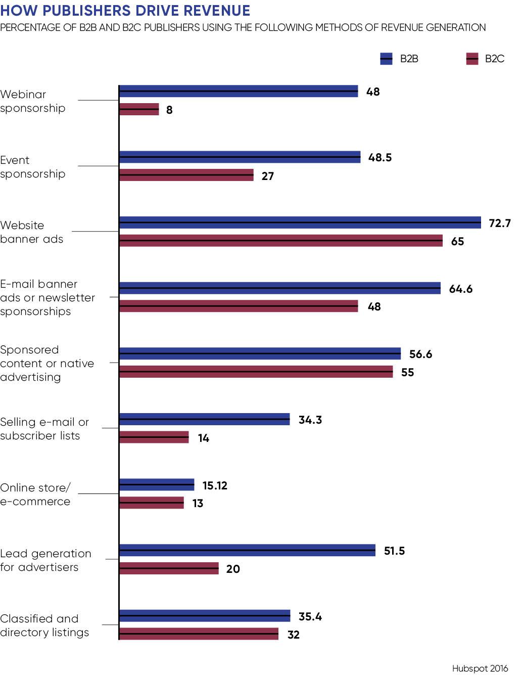 How publishers drive revenue