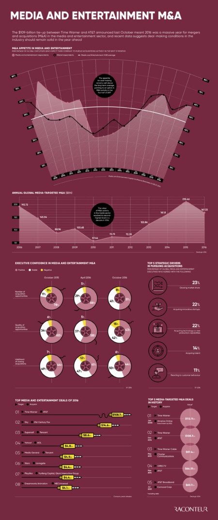 Media and Entertainment m&a infographic