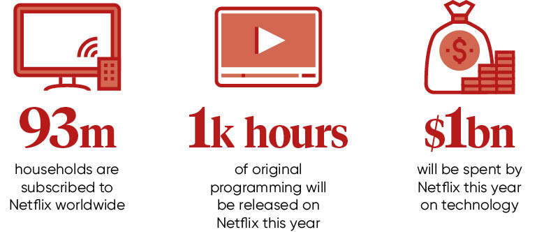 Netflix stats