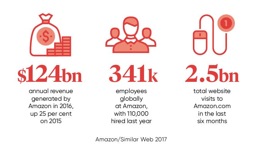 Amazon retailer stats