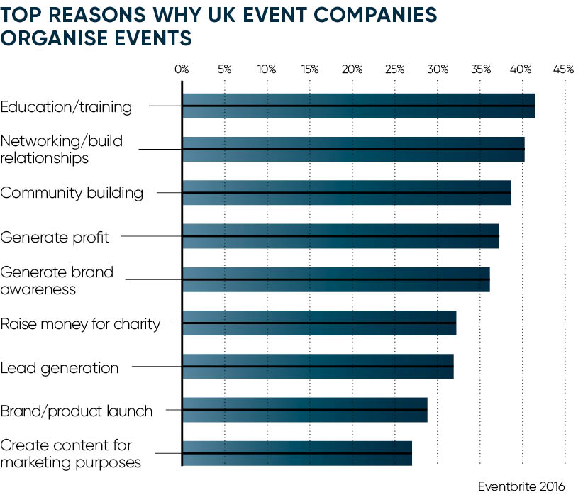 TOP REASONS WHY UK EVENT COMPANIES ORGANISE EVENTS