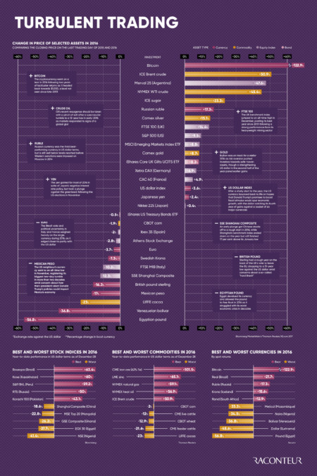 Turbulent trading infographic