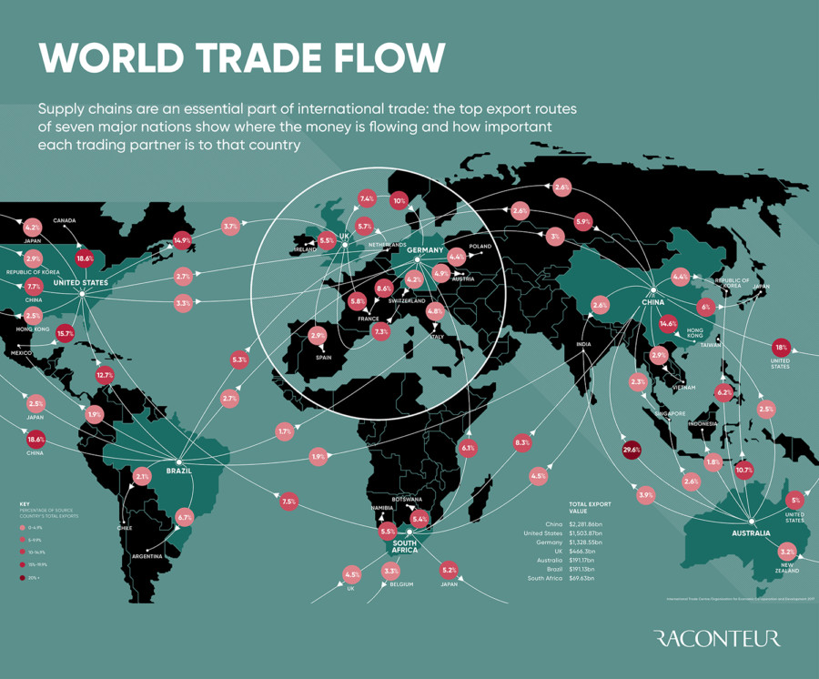 Infographic looking at flow of world trade