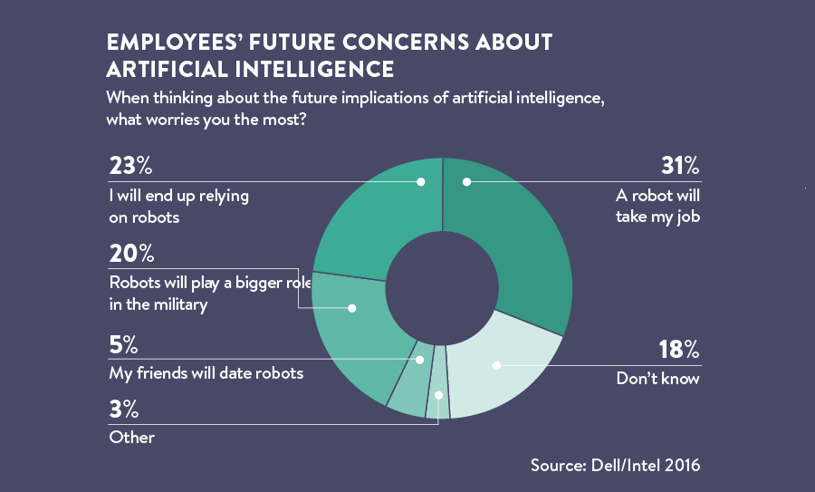 What you need to know about robots replacing workers in 5
