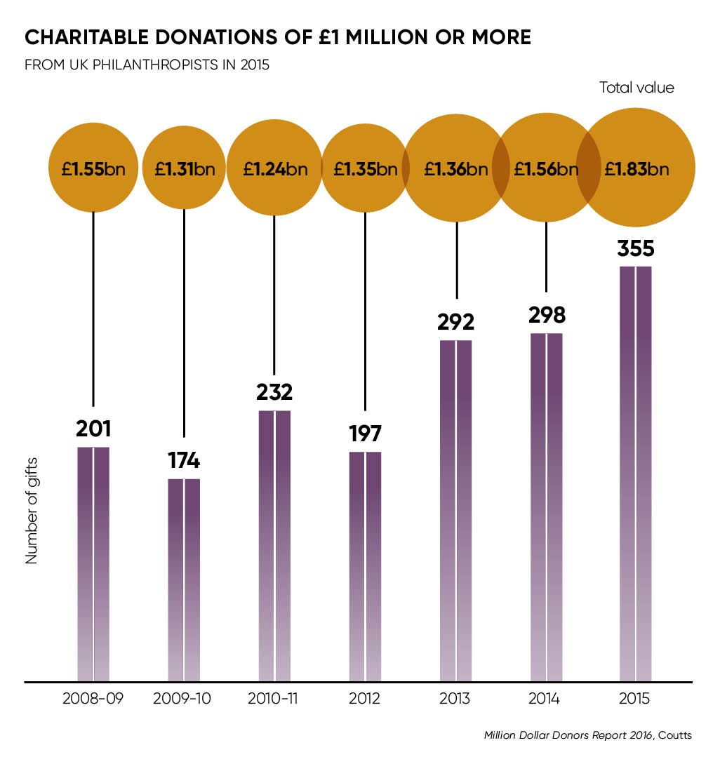 chartiable donations of 1 million or more