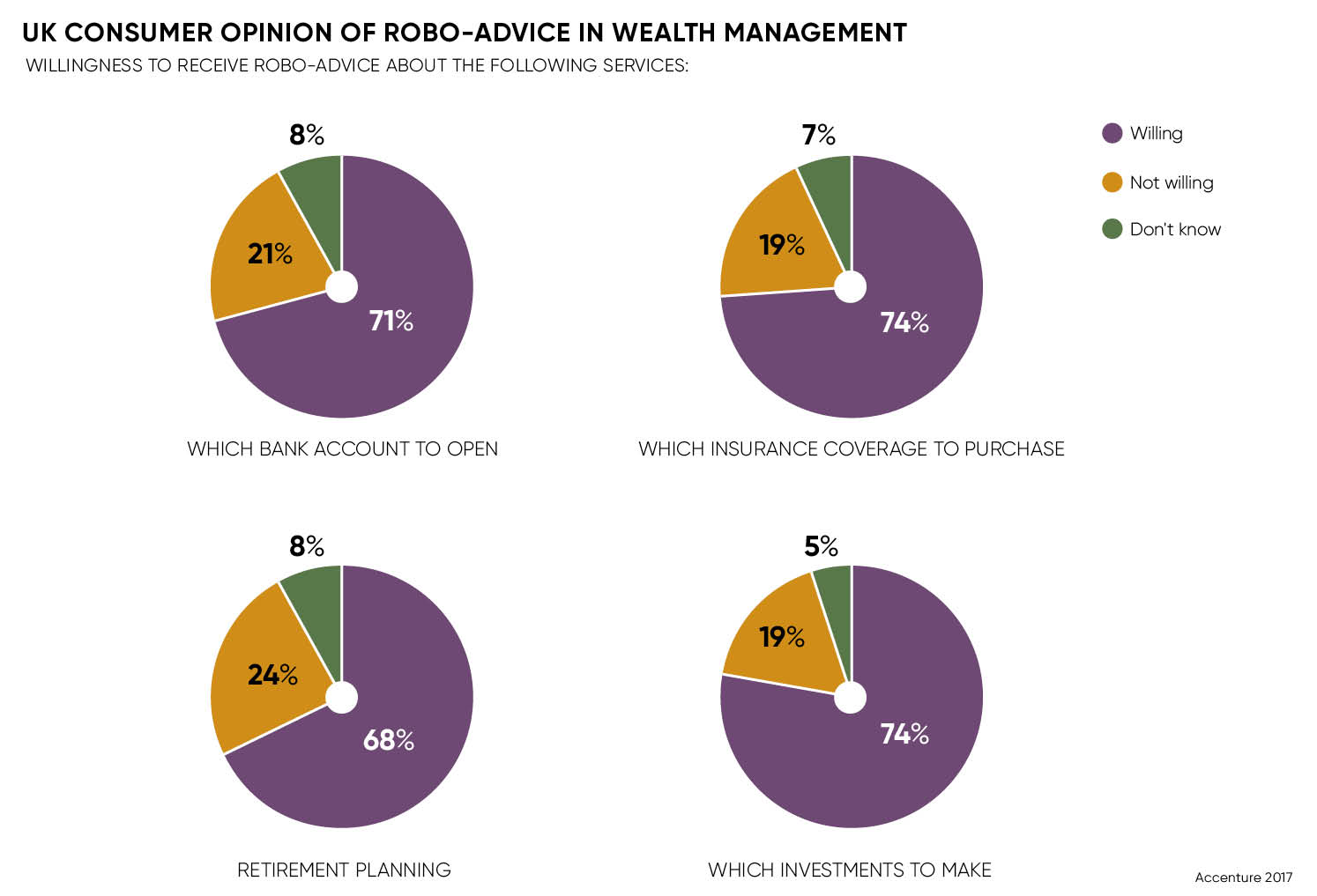 consumer opion of robo-advice in wealth management pie charts
