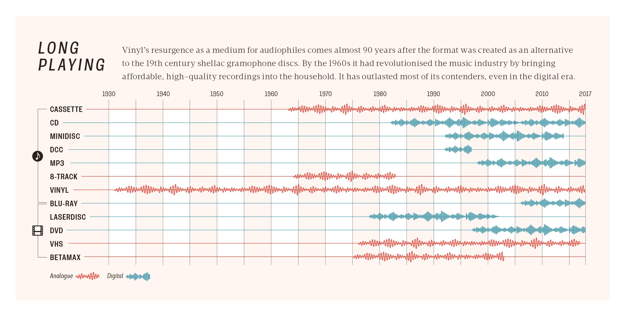 vinyl resurgence infographic