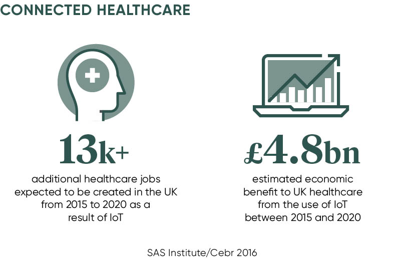 Connected healthcare stats