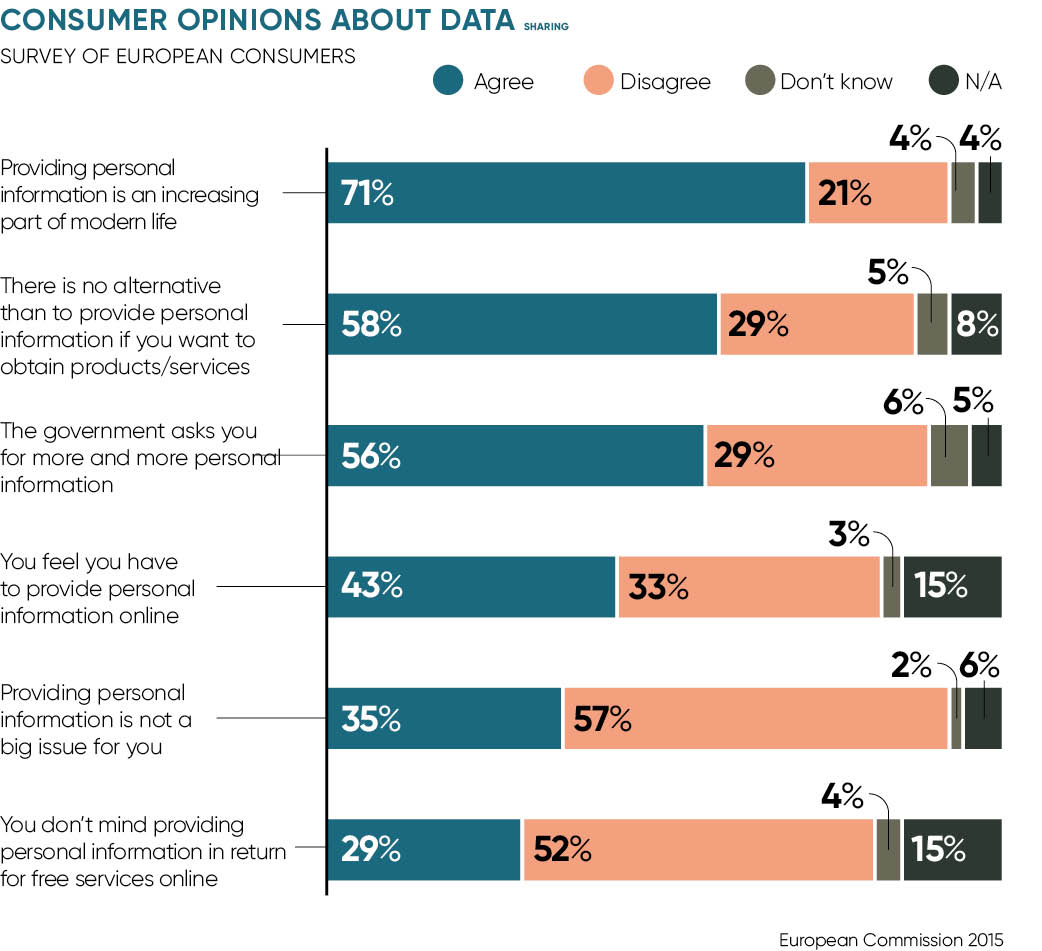 Consumer opinions on data