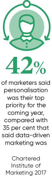 Customer personalisation stat