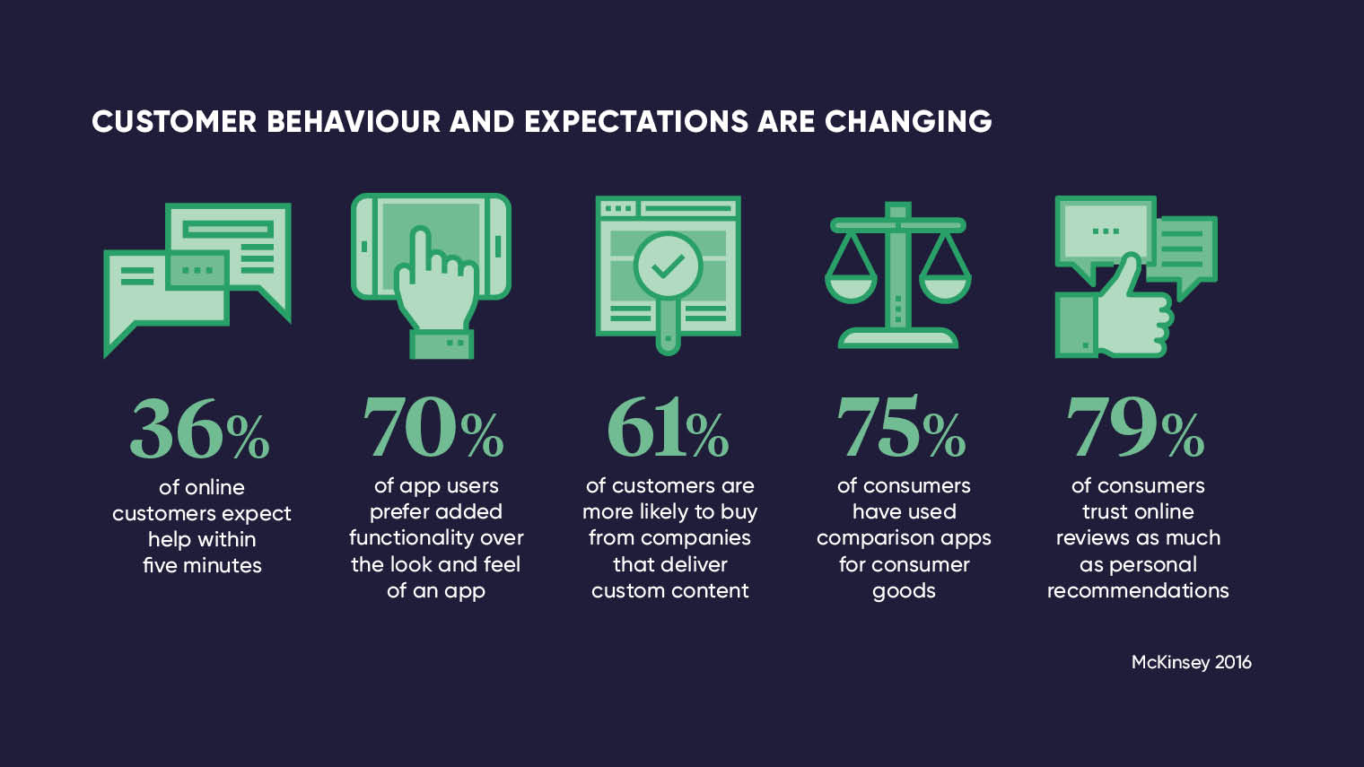 How customer behaviour is changing stats