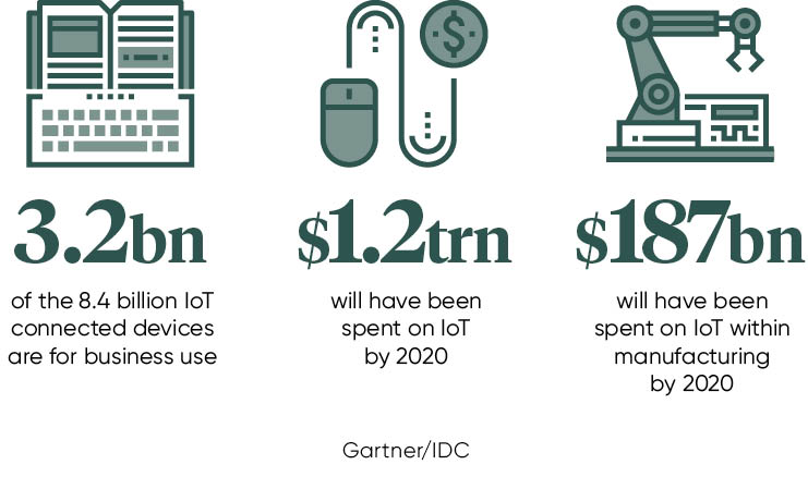 internet of things stats