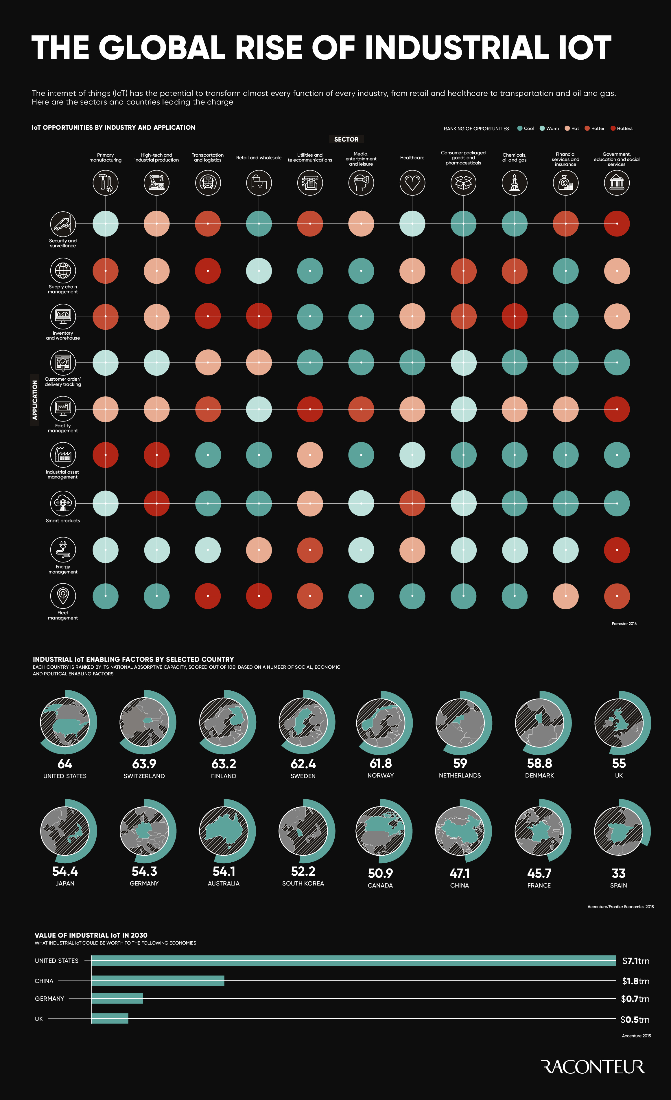 infographics archive raconteur