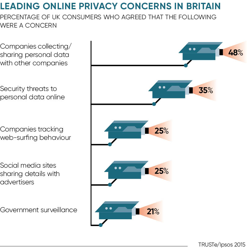 Privacy concerns in the UK graph