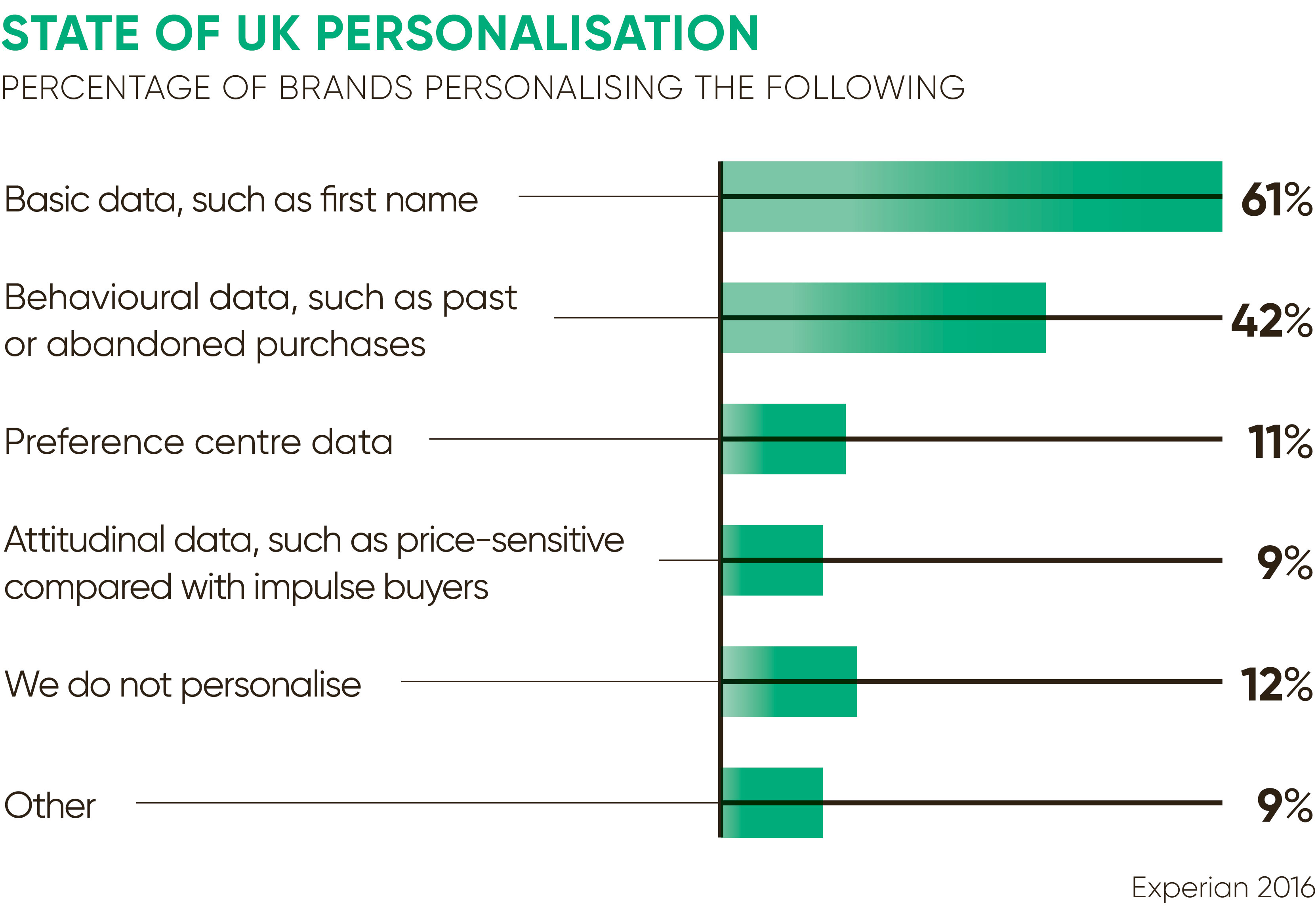 State-of-UK-personalisation-graph