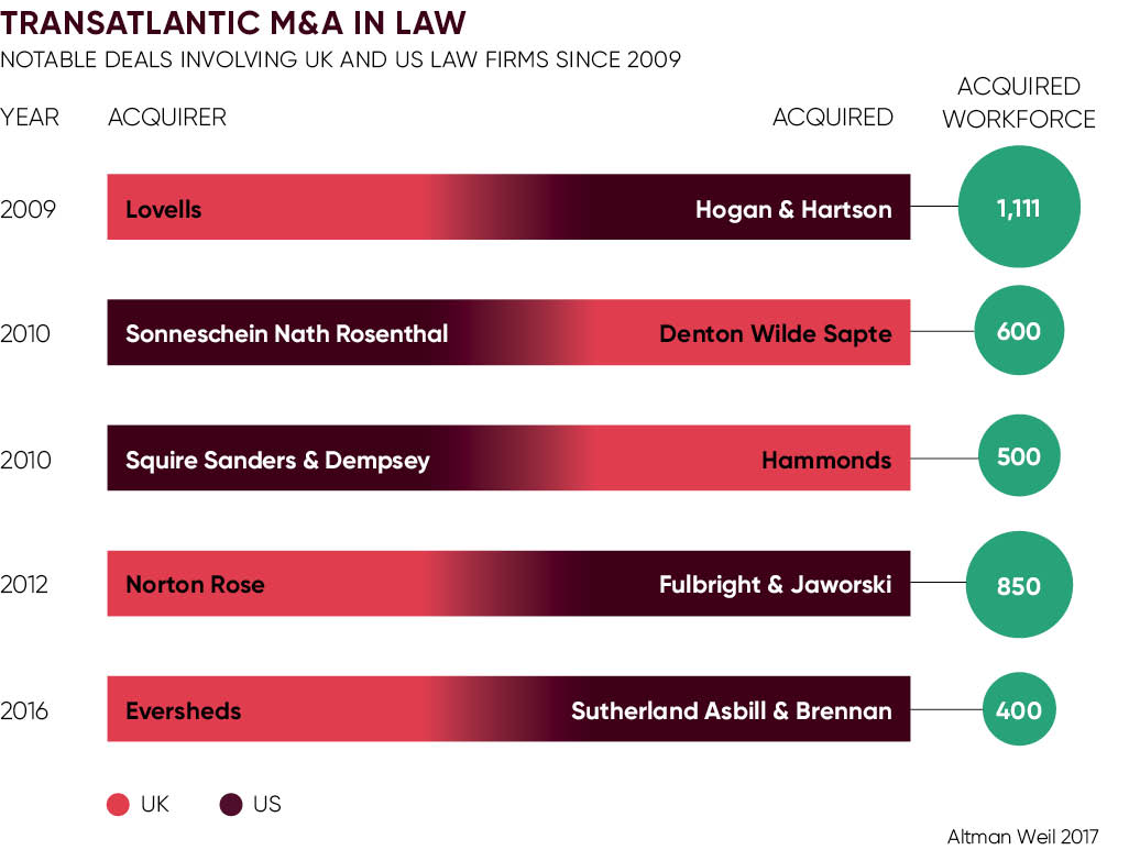TRANSATLANTIC M&A IN LAW