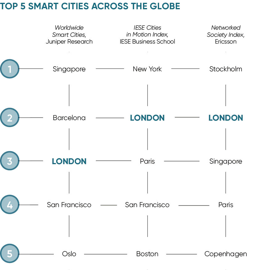 Top 5 smart cities across the globe