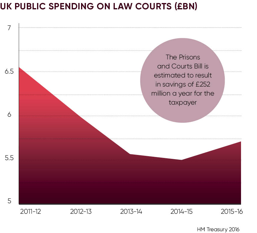 UK PUBLIC SPENDING ON LAW COURTS (£BN)