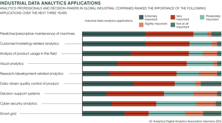 industrial data analtics applications