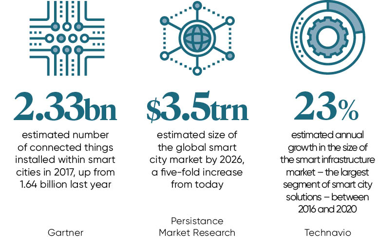 smart cities stats
