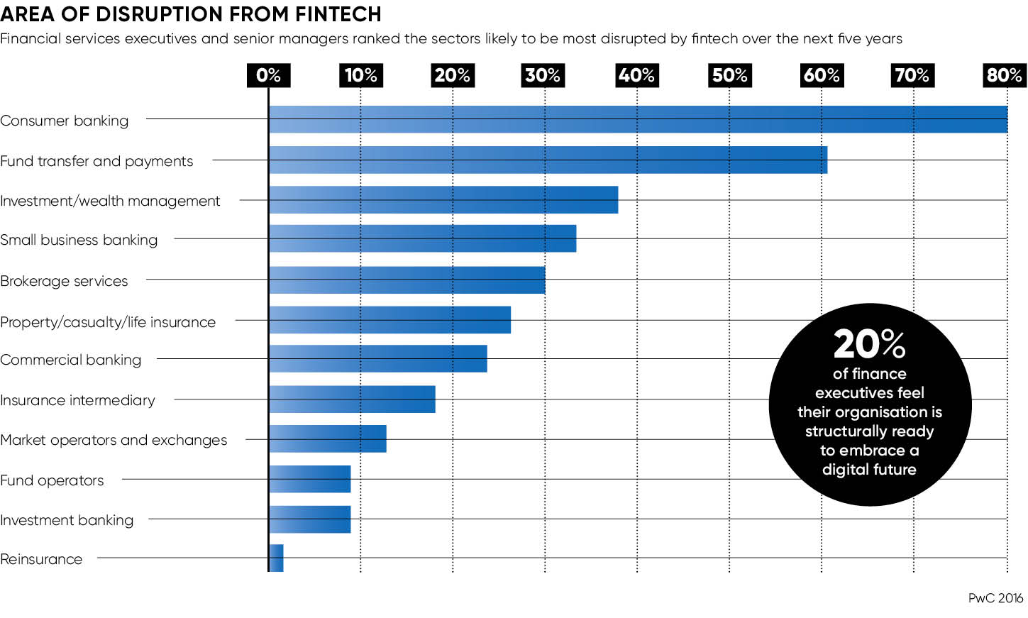 AREA OF DISRUPTION FROM FINTECH
