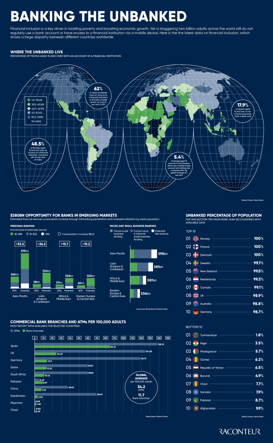 Banking the unbanked infographic